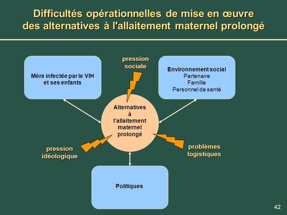 42 Difficultés opérationnelles de mise en œuvre des alternatives à l'allaitement maternel prolongé Mère infectée par le VIH et ses enfants Alternative