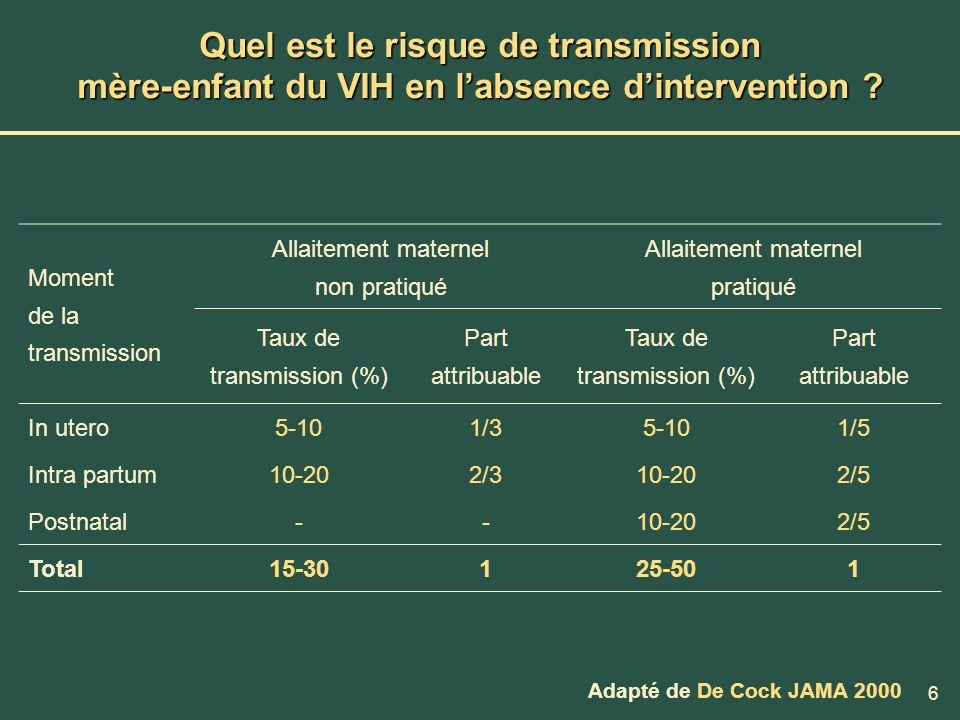 6 Quel est le risque de transmission mère-enfant du VIH en labsence dintervention ? Moment de la transmission Allaitement maternel non pratiqué Allait