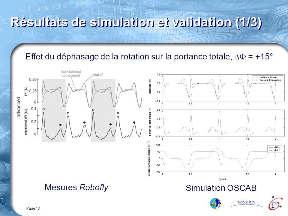 Page 13 Résultats de simulation et validation (1/3) Effet du déphasage de la rotation sur la portance totale, = +15° Mesures Robofly Simulation OSCAB