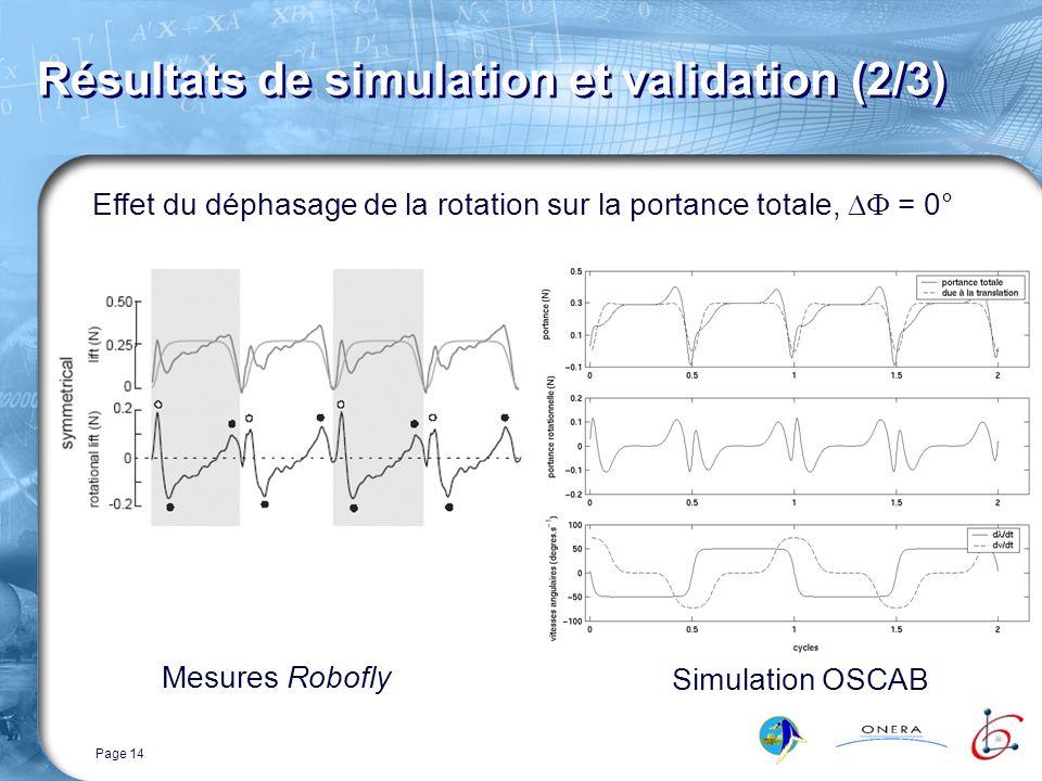 Page 14 Résultats de simulation et validation (2/3) Effet du déphasage de la rotation sur la portance totale, = 0° Mesures Robofly Simulation OSCAB