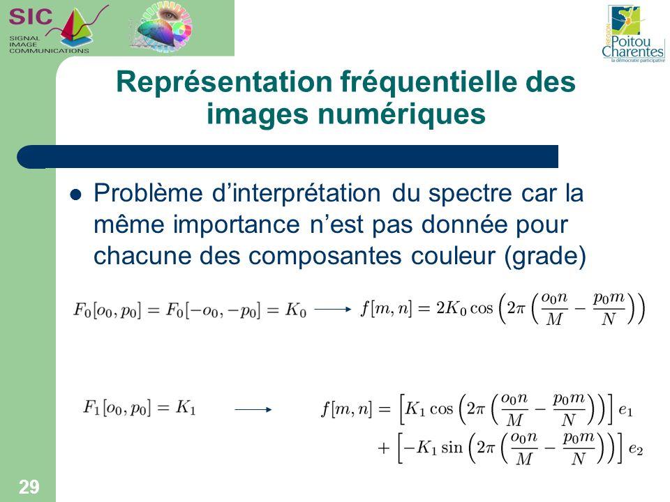 Représentation fréquentielle des images numériques Problème dinterprétation du spectre car la même importance nest pas donnée pour chacune des composa