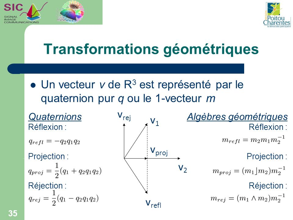 Transformations géométriques Un vecteur v de R 3 est représenté par le quaternion pur q ou le 1-vecteur m 35 v1v1 v2v2 v proj v refl v rej Algèbres gé