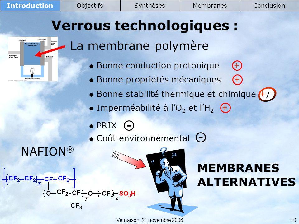 Vernaison, 21 novembre 2006 10 Introduction ObjectifsSynthèsesMembranesConclusion Verrous technologiques : La membrane polymère Bonne conduction protonique Bonne stabilité thermique et chimique Imperméabilité à lO 2 et lH 2 Bonne propriétés mécaniques NAFION ® + + +/-+/- - PRIX Coût environnemental - + MEMBRANES ALTERNATIVES