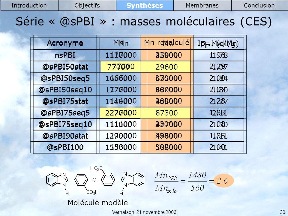 Vernaison, 21 novembre 2006 30 Synthèses IntroductionObjectifsMembranesConclusion Série « @sPBI » : masses moléculaires (CES) AcronymeMnMwIp=Mw/Mn nsPBI1170002290001.96 @sPBI50stat770001770002.29 @sPBI50seq51650003700002.00 @sPBI50seq101770003670002.07 @sPBI75stat1140002600002.28 @sPBI75seq52270004170001.83 @sPBI75seq101110002300002.08 @sPBI90stat1290002380001.85 @sPBI1001530003070002.00 Molécule modèle AcronymeMnMn recalculé η inh (dL/g) nsPBI117000450001.78 @sPBI50stat77000296001.07 @sPBI50seq5165000635001.84 @sPBI50seq10177000680001.80 @sPBI75stat114000438001.27 @sPBI75seq5227000873002.11 @sPBI75seq10111000427001.30 @sPBI90stat129000496001.11 @sPBI100153000588001.41