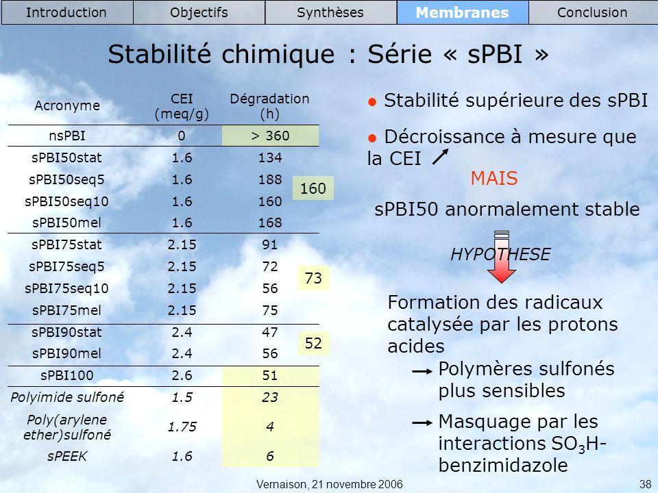 Vernaison, 21 novembre 2006 38 Membranes IntroductionObjectifsSynthèsesConclusion Stabilité chimique : Série « sPBI » 61.6sPEEK 41.75 Poly(arylene ether)sulfoné 231.5Polyimide sulfoné 512.6sPBI100 562.4sPBI90mel 472.4sPBI90stat 752.15sPBI75mel 562.15sPBI75seq10 722.15sPBI75seq5 912.15sPBI75stat 1681.6sPBI50mel 1601.6sPBI50seq10 1881.6sPBI50seq5 1341.6sPBI50stat > 3600nsPBI Dégradation (h) CEI (meq/g) Acronyme 160 73 52 Stabilité supérieure des sPBI Décroissance à mesure que la CEI MAIS sPBI50 anormalement stable HYPOTHESE Formation des radicaux catalysée par les protons acides Polymères sulfonés plus sensibles Masquage par les interactions SO 3 H- benzimidazole