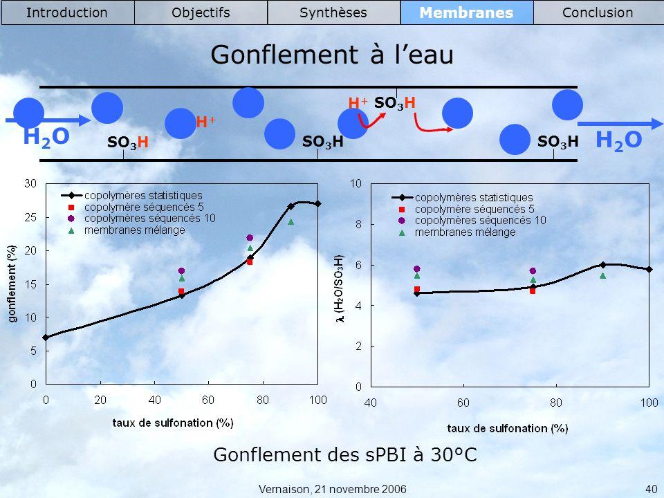Vernaison, 21 novembre 2006 40 Membranes IntroductionObjectifsSynthèsesConclusion Gonflement à leau SO 3 H H2OH2O H2OH2O H+H+ H+H+ Gonflement des sPBI à 30°C