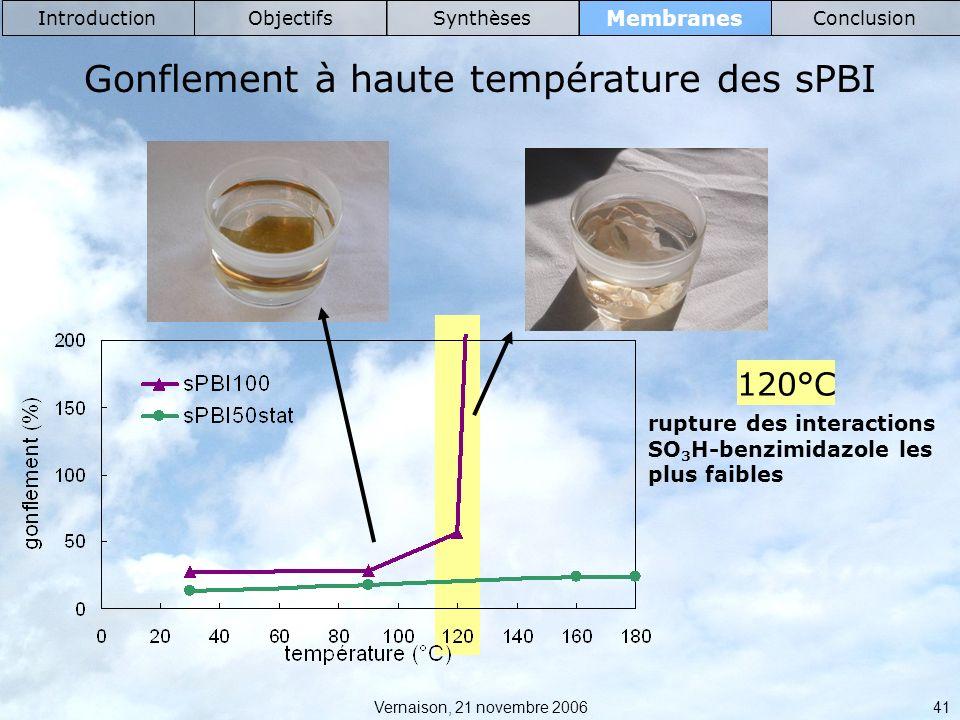 Vernaison, 21 novembre 2006 41 Membranes IntroductionObjectifsSynthèsesConclusion Gonflement à haute température des sPBI rupture des interactions SO 3 H-benzimidazole les plus faibles 120°C