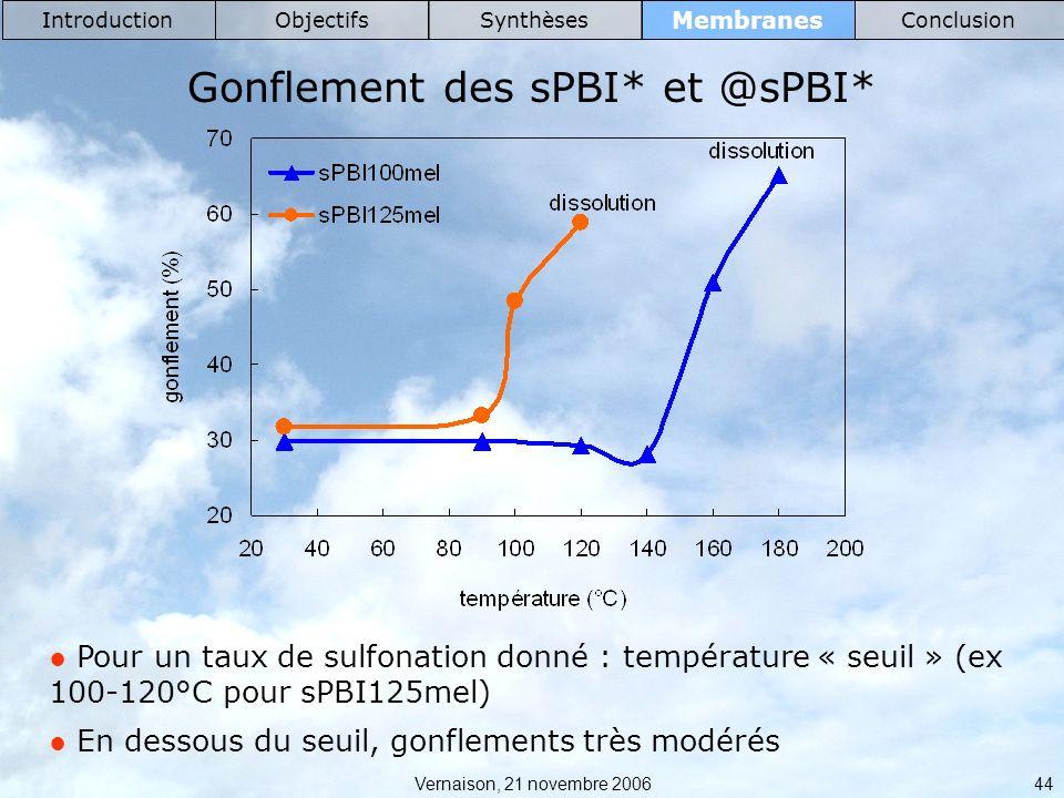 Vernaison, 21 novembre 2006 44 Membranes IntroductionObjectifsSynthèsesConclusion Gonflement des sPBI* et @sPBI* Pour un taux de sulfonation donné : température « seuil » (ex 100-120°C pour sPBI125mel) En dessous du seuil, gonflements très modérés