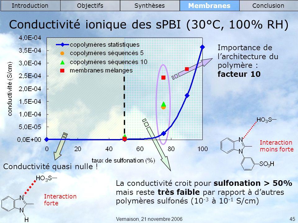 Vernaison, 21 novembre 2006 45 Membranes IntroductionObjectifsSynthèsesConclusion Conductivité ionique des sPBI (30°C, 100% RH) Conductivité quasi nulle .