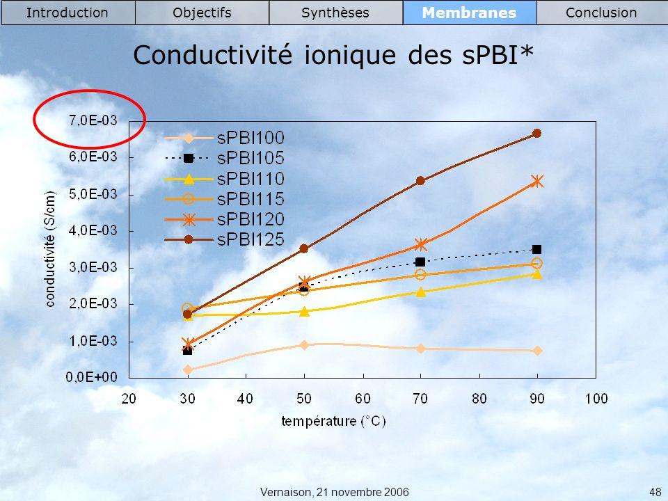 Vernaison, 21 novembre 2006 48 Membranes IntroductionObjectifsSynthèsesConclusion Conductivité ionique des sPBI*