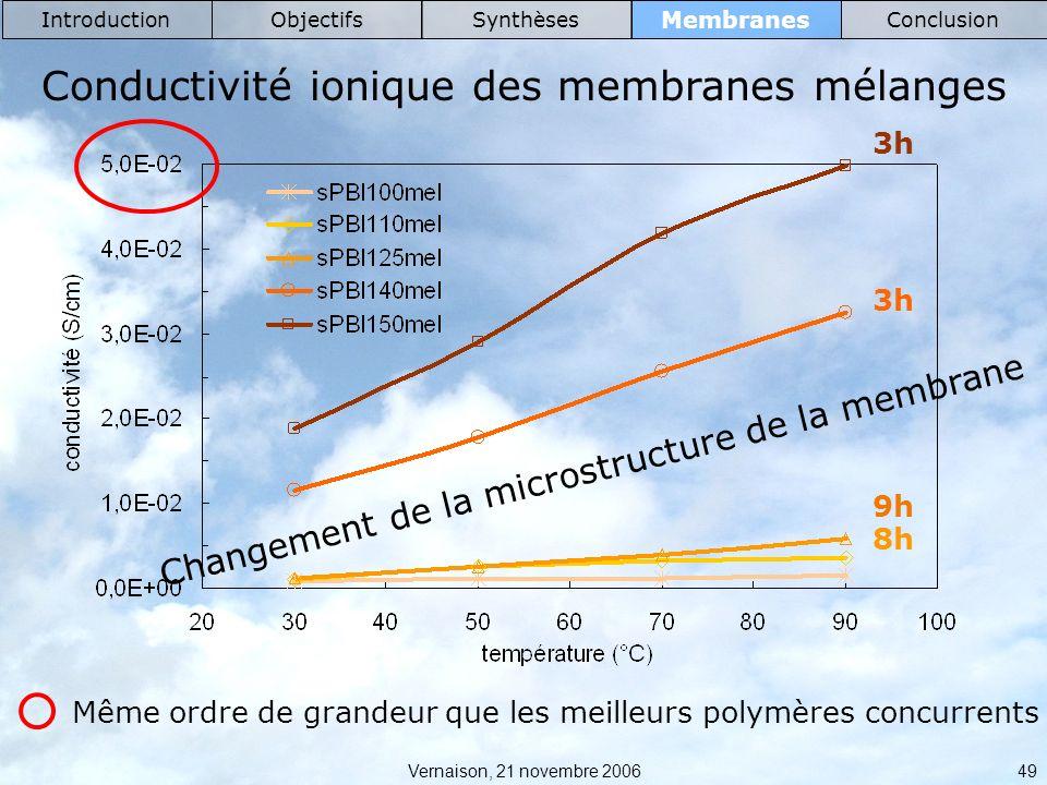 Vernaison, 21 novembre 2006 49 Membranes IntroductionObjectifsSynthèsesConclusion Conductivité ionique des membranes mélanges 3h 9h 8h Changement de la microstructure de la membrane Même ordre de grandeur que les meilleurs polymères concurrents