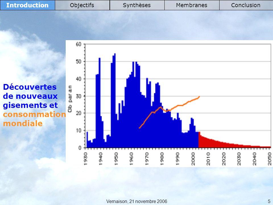 Vernaison, 21 novembre 2006 16 Synthèses IntroductionObjectifsMembranesConclusion Monomère diacide sulfoné