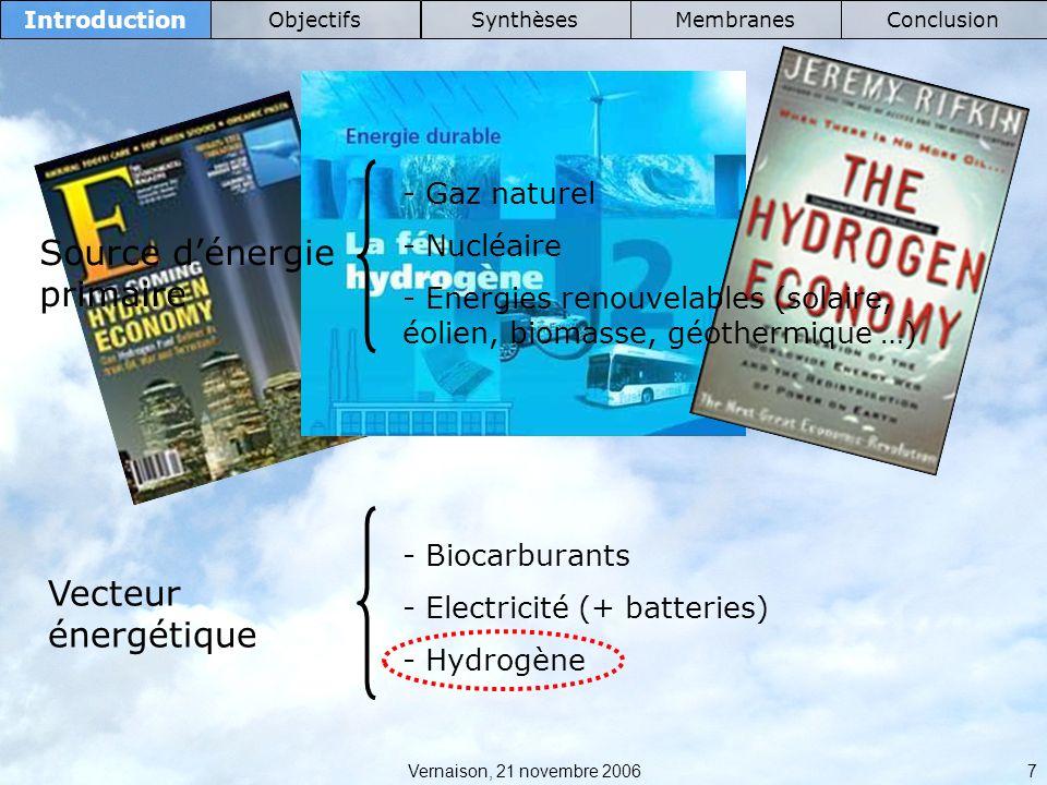Vernaison, 21 novembre 2006 8 Introduction ObjectifsSynthèsesMembranesConclusion La pile à combustible Anode Cathode H2H2 2H + + 2e - 1 / 2 O 2 + 2H + + 2e - H2OH2O H 2 + 1 / 2 O 2 H 2 O + ΔE + Q