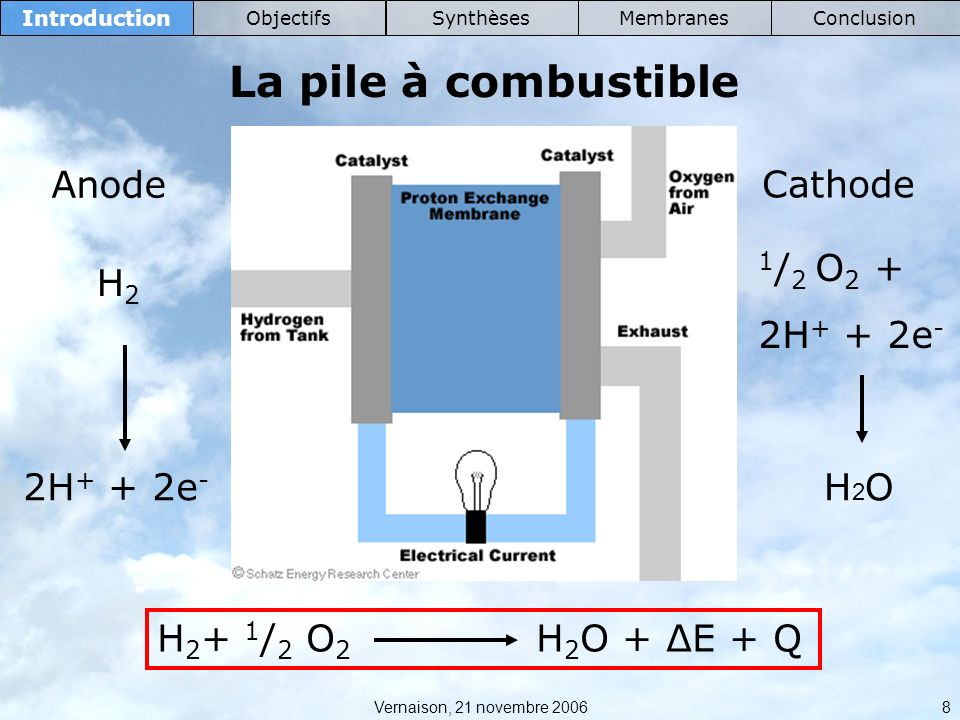 Vernaison, 21 novembre 2006 39 Membranes IntroductionObjectifsSynthèsesConclusion Stabilité chimique @sPBI : interactions plus fortes meilleure stabilité AcronymeCEI (meq/g)Dégradation (h) nsPBI0> 360 sPBI501.6160 sPBI752.1573 sPBI902.452 sPBI1002.651 Dégradation (h)CEI (meq/g)Acronyme > 3600@nsPBI > 3601.8@sPBI50 1502.6@sPBI75 1102.95@sPBI90 1103.2@sPBI100 sPBI* et @sPBI* : n SO3H > n benzimidazole existance de SO 3 H « libres » stabilité moindre AcronymeDégradation(h) sPBI10051 sPBI1051 sPBI1106 sPBI1153 sPBI1201 sPBI1252 AcronymeDégradation (h) @sPBI100110 @sPBI10514 @sPBI11012 @sPBI1158 @sPBI1204 @sPBI1252 AcronymeDégradation(h) sPBI100mel80 sPBI110mel8 sPBI125mel9 sPBI140mel3 sPBI150mel3 sPBI160mel2