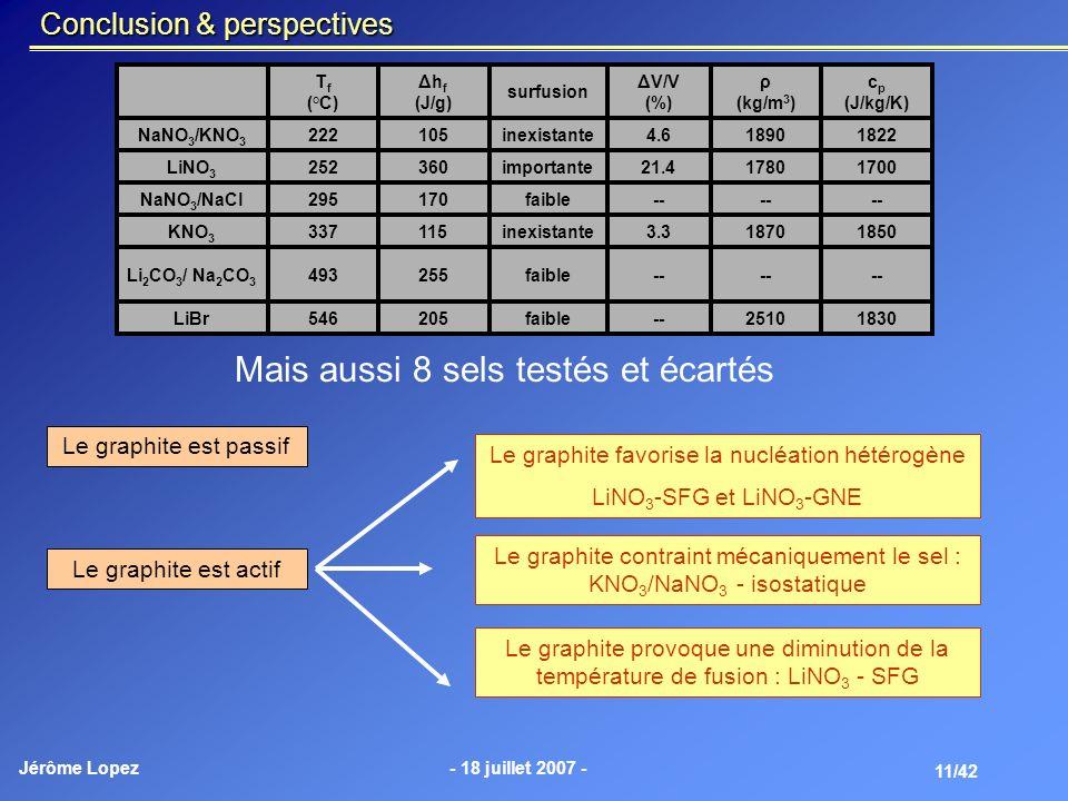 Jérôme Lopez- 18 juillet 2007 - 11/42 Conclusion & perspectives 18302510--faible205546LiBr -- faible255493Li 2 CO 3 / Na 2 CO 3 185018703.3inexistante