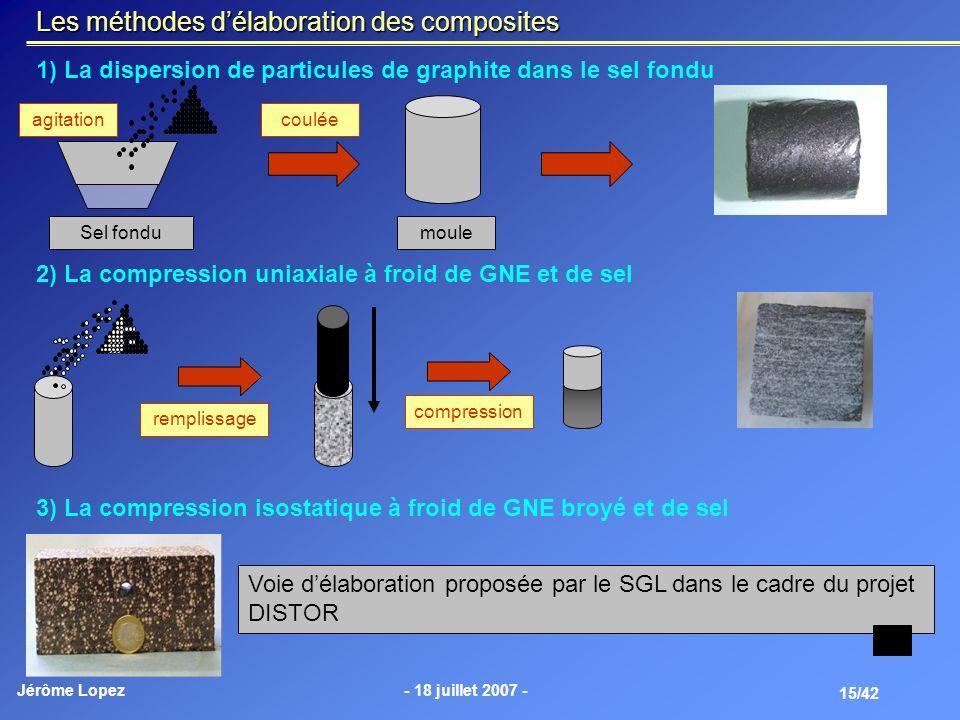 Jérôme Lopez- 18 juillet 2007 - 15/42 Les méthodes délaboration des composites 1) La dispersion de particules de graphite dans le sel fondu 2) La comp