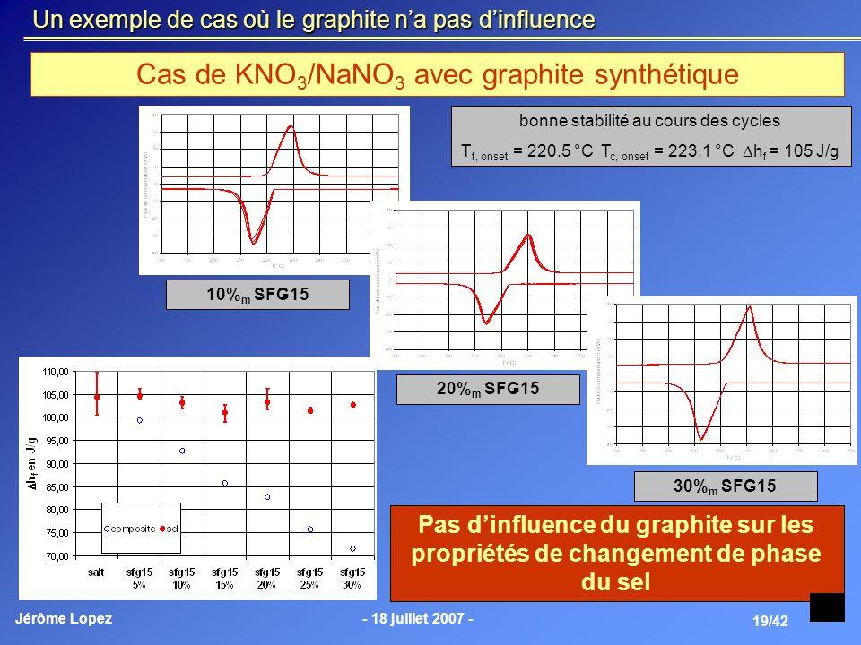 Jérôme Lopez- 18 juillet 2007 - 19/42 Un exemple de cas où le graphite na pas dinfluence Cas de KNO 3 /NaNO 3 avec graphite synthétique Pas dinfluence
