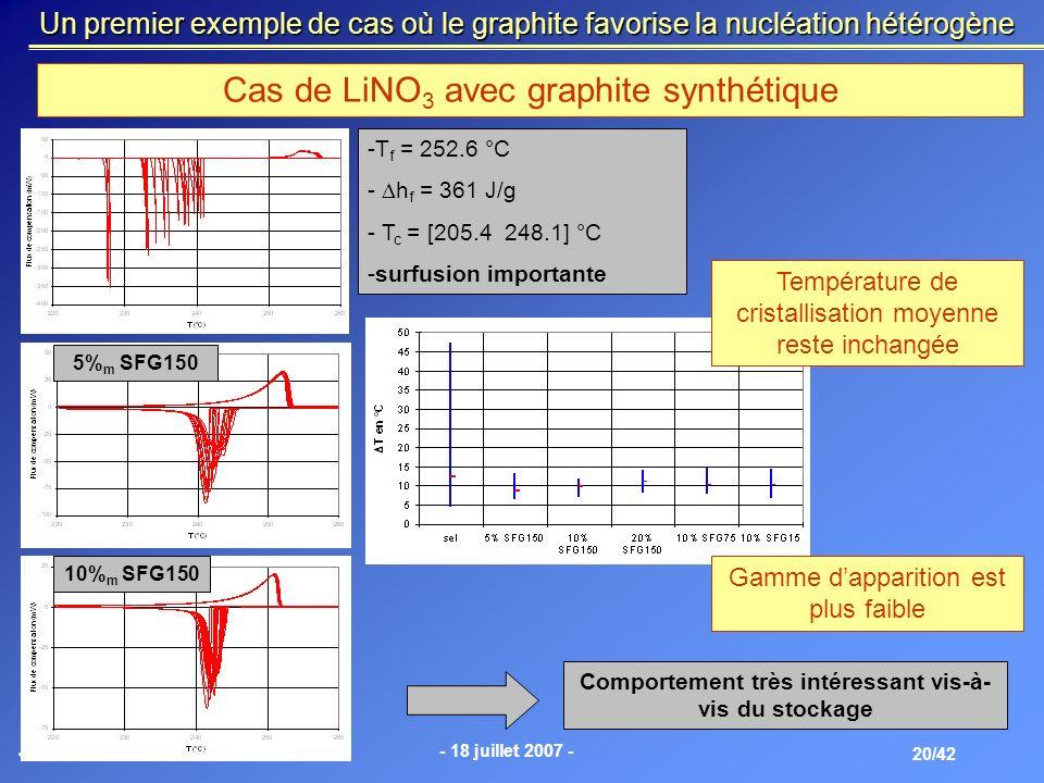 Jérôme Lopez- 18 juillet 2007 - 20/42 Un premier exemple de cas où le graphite favorise la nucléation hétérogène Cas de LiNO 3 avec graphite synthétiq