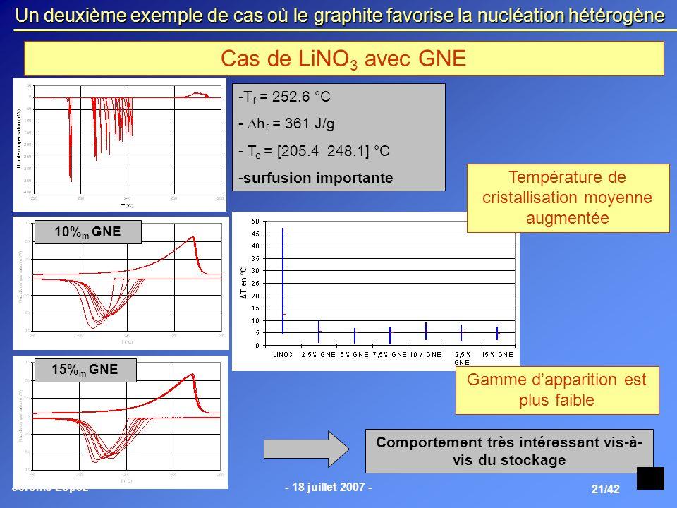 Jérôme Lopez- 18 juillet 2007 - 21/42 Un deuxième exemple de cas où le graphite favorise la nucléation hétérogène Cas de LiNO 3 avec GNE -T f = 252.6