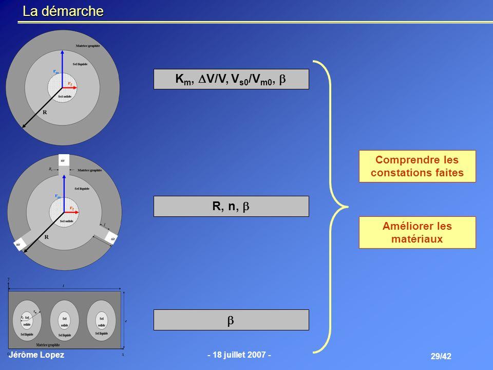 Jérôme Lopez- 18 juillet 2007 - 29/42 K m, V/V, V s0 /V m0, R, n, Comprendre les constations faites Améliorer les matériaux La démarche