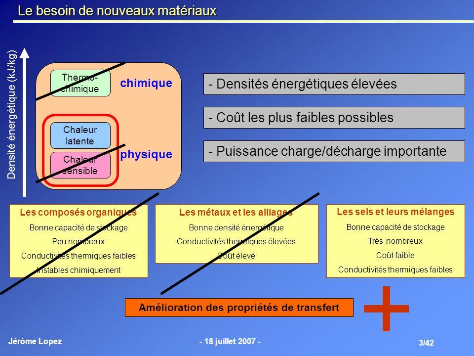 Jérôme Lopez- 18 juillet 2007 - 3/42 chimique physique Densité énergétique (kJ/kg) Thermo- chimique Chaleur latente Chaleur sensible Le besoin de nouv