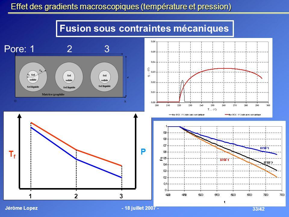 Jérôme Lopez- 18 juillet 2007 - 33/42 Effet des gradients macroscopiques (température et pression) 1 2 3 TfTf Fusion sous contraintes mécaniques Pore: