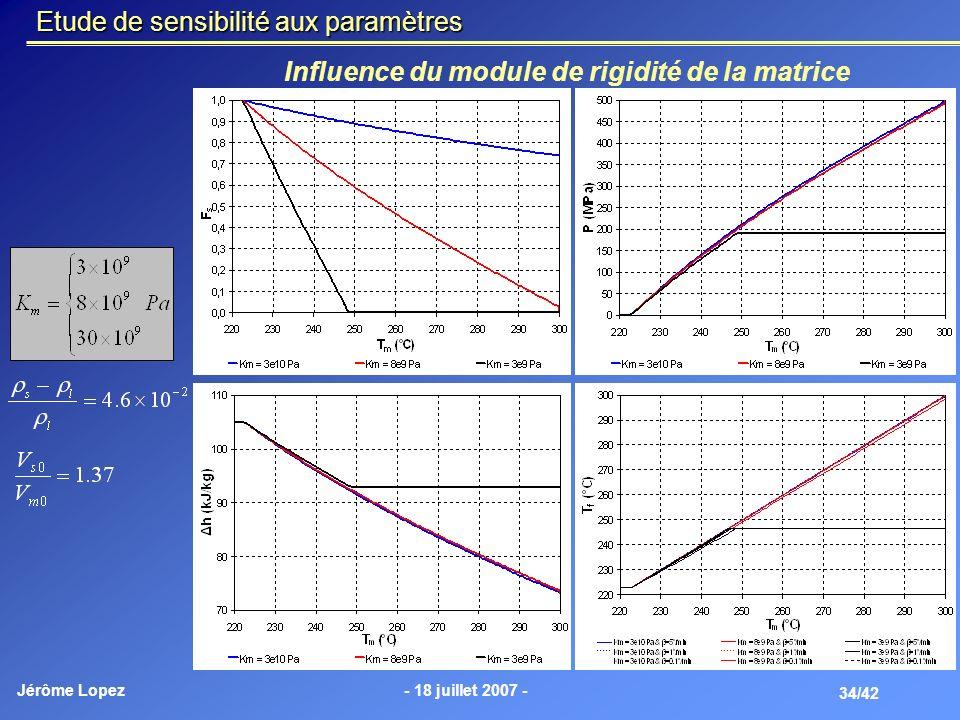 Jérôme Lopez- 18 juillet 2007 - 34/42 Etude de sensibilité aux paramètres Influence du module de rigidité de la matrice