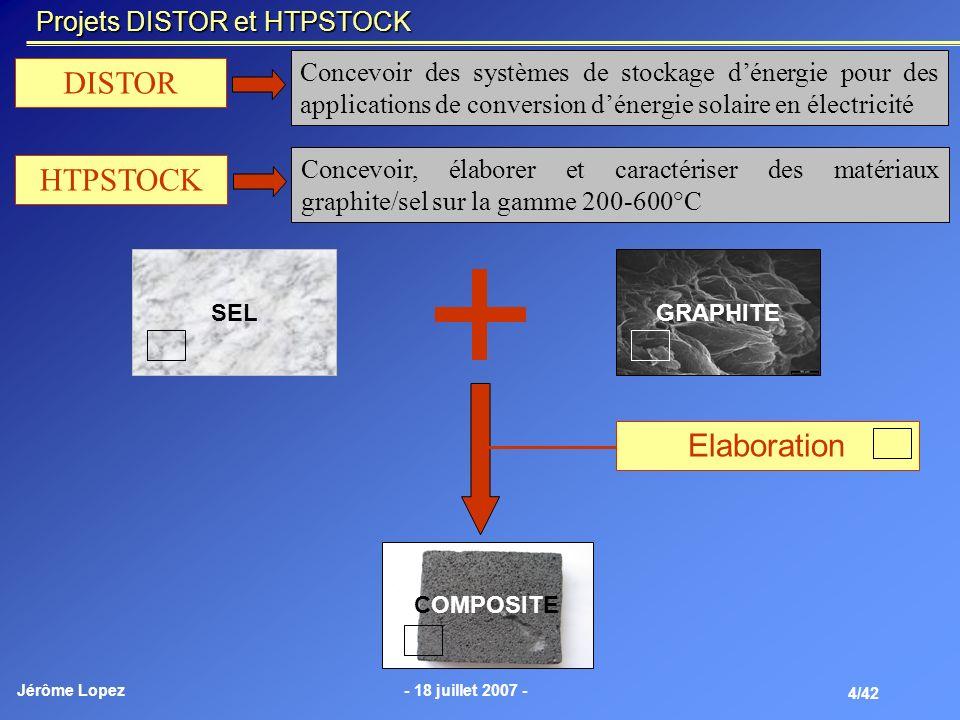 Jérôme Lopez- 18 juillet 2007 - 4/42 Projets DISTOR et HTPSTOCK DISTOR Concevoir des systèmes de stockage dénergie pour des applications de conversion
