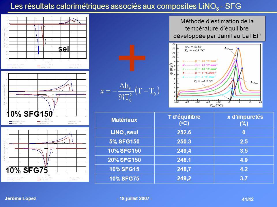 Jérôme Lopez- 18 juillet 2007 - 41/42 Les résultats calorimétriques associés aux composites LiNO 3 - SFG Méthode destimation de la température déquili