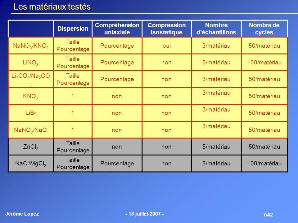 Jérôme Lopez- 18 juillet 2007 - 7/42 Les matériaux testés Dispersion Compréhension uniaxiale Compression isostatique Nombre déchantillons Nombre de cy