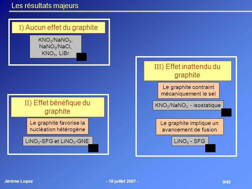 Jérôme Lopez- 18 juillet 2007 - 9/42 Les résultats majeurs ) Aucun effet du graphite ) Effet bénéfique du graphite KNO 3 /NaNO 3, NaNO 3 /NaCl, KNO 3,