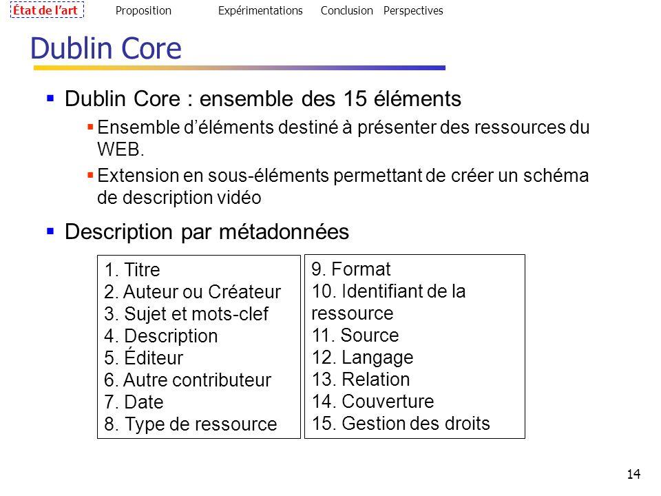 14 Dublin Core : ensemble des 15 éléments Ensemble déléments destiné à présenter des ressources du WEB.