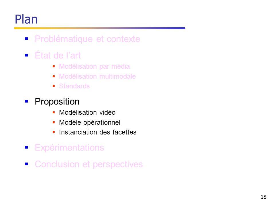 18 Plan Problématique et contexte État de lart Modélisation par média Modélisation multimodale Standards Proposition Modélisation vidéo Modèle opérationnel Instanciation des facettes Expérimentations Conclusion et perspectives