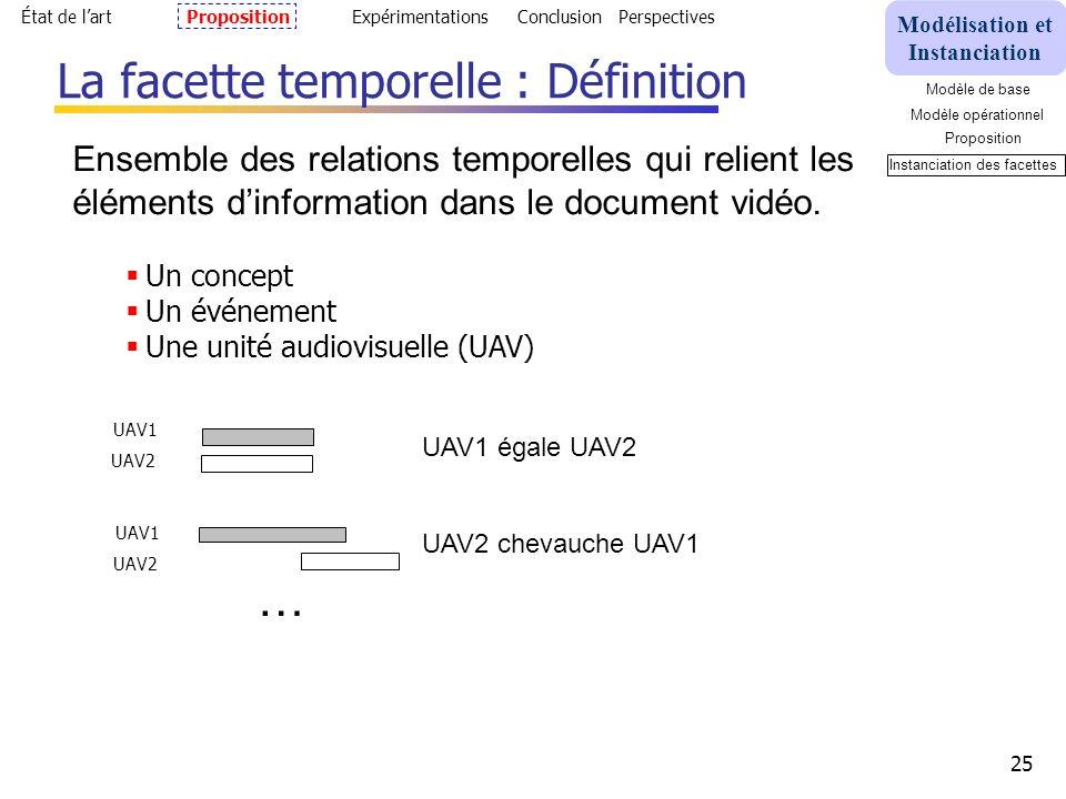 25 La facette temporelle : Définition Ensemble des relations temporelles qui relient les éléments dinformation dans le document vidéo.