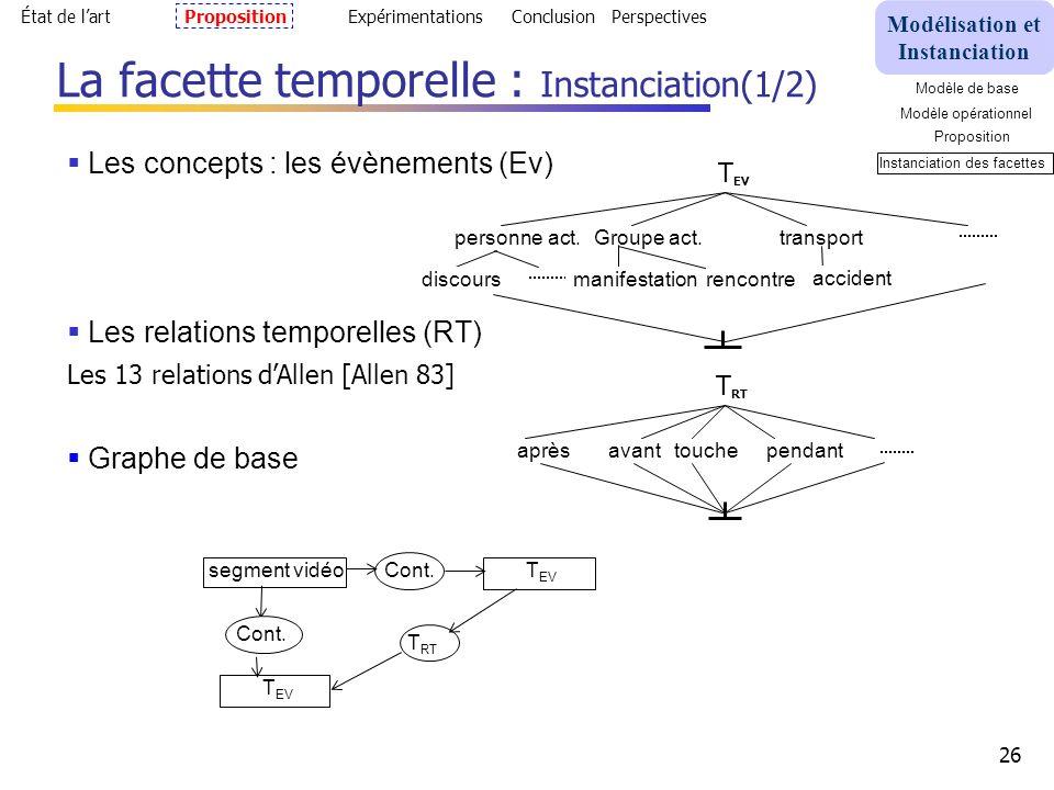 26 Les concepts : les évènements (Ev) Les relations temporelles (RT) Les 13 relations dAllen [Allen 83] Graphe de base La facette temporelle : Instanciation(1/2) segment vidéo T EV Cont.
