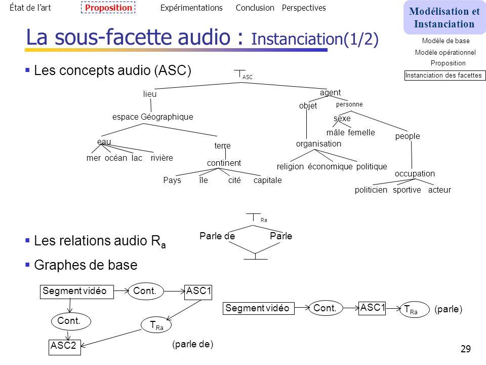 29 La sous-facette audio : Instanciation(1/2) État de lartPropositionExpérimentationsConclusion Perspectives Les concepts audio (ASC) Les relations audio R a Graphes de base Parle de Parle Ra Segment vidéo ASC1 Cont.