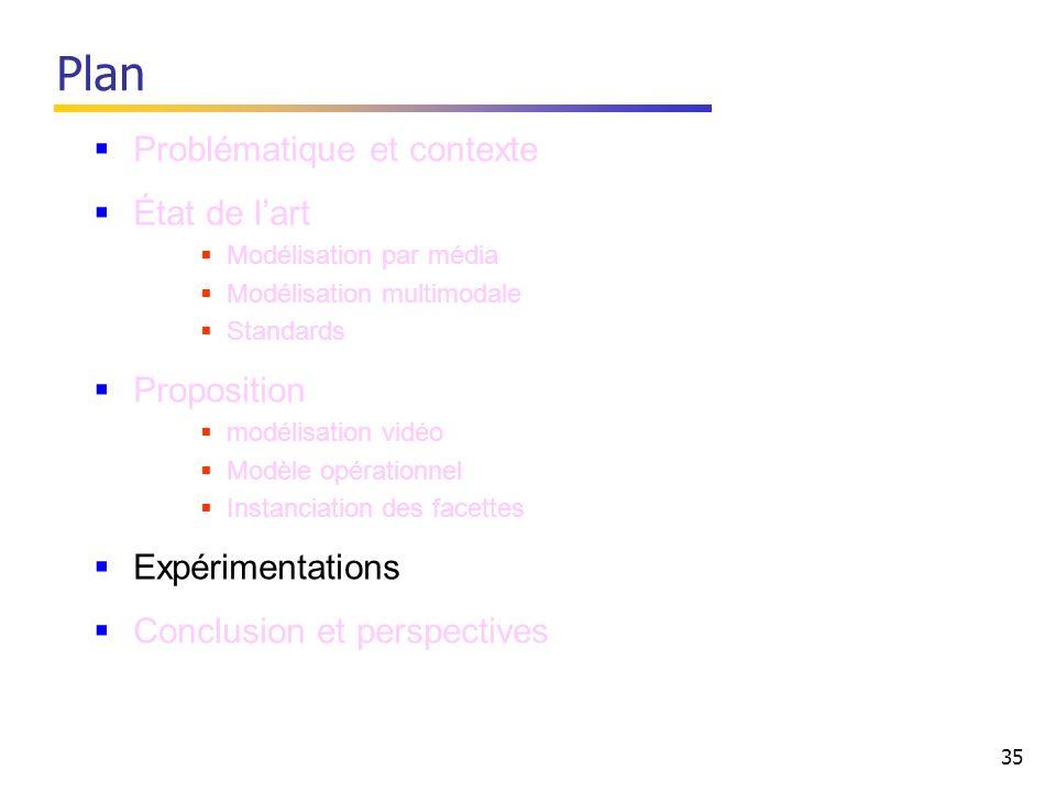 35 Problématique et contexte État de lart Modélisation par média Modélisation multimodale Standards Proposition modélisation vidéo Modèle opérationnel Instanciation des facettes Expérimentations Conclusion et perspectives Plan