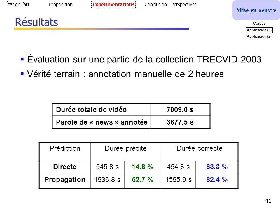 41 Résultats Durée totale de vidéo7009.0 s Parole de « news » annotée3677.5 s Évaluation sur une partie de la collection TRECVID 2003 Vérité terrain : annotation manuelle de 2 heures État de lartPropositionExpérimentations Conclusion Perspectives Mise en oeuvre Corpus Application (1) Application (2) PrédictionDurée préditeDurée correcte Directe545.8 s14.8 %454.6 s83.3 % Propagation1936.8 s52.7 %1595.9 s82.4 %