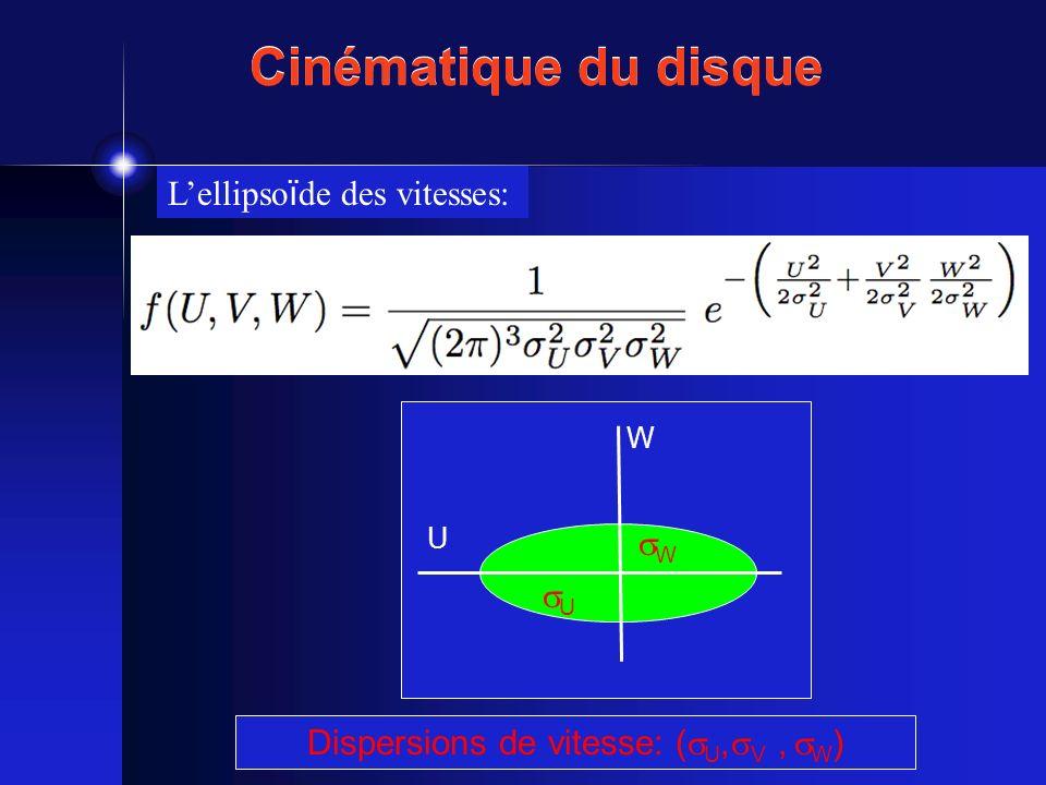 Cinématique du disque Lellipso ï de des vitesses: W U Dispersions de vitesse: ( U, V, W ) U W