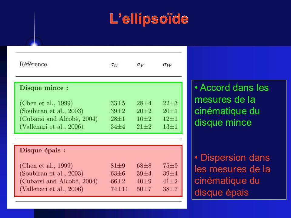 Lellipsoïde Accord dans les mesures de la cinématique du disque mince Dispersion dans les mesures de la cinématique du disque épais