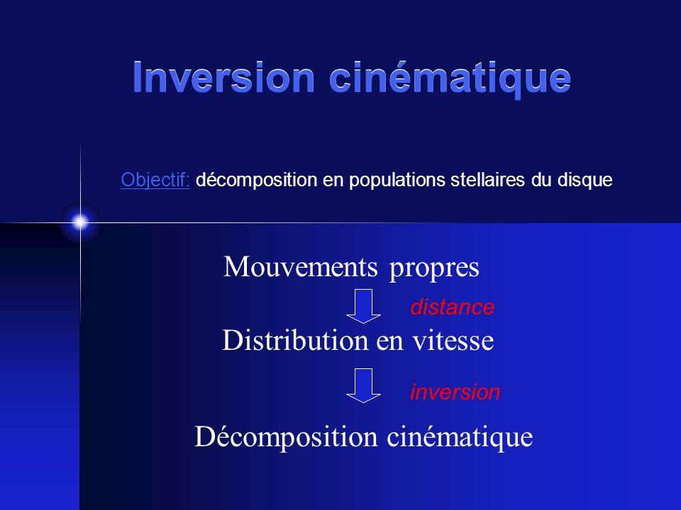 Inversion cinématique Mouvements propres Distribution en vitesse Décomposition cinématique inversion distance Objectif: décomposition en populations s