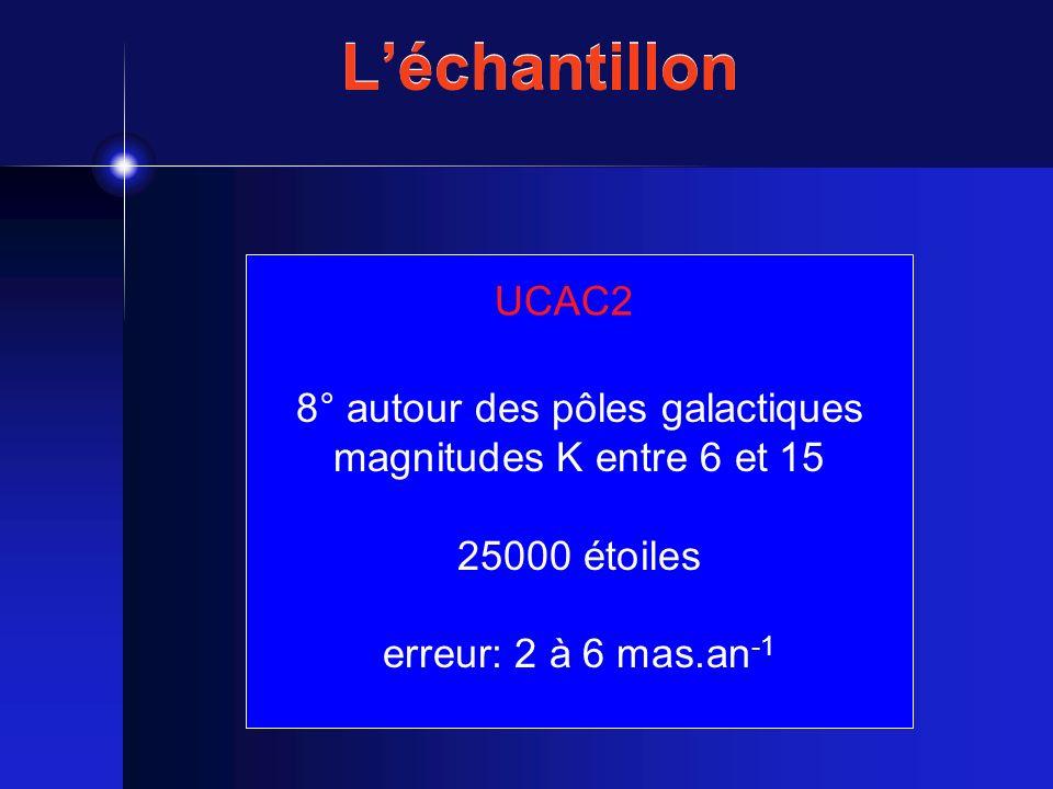 UCAC2 8° autour des pôles galactiques magnitudes K entre 6 et 15 25000 étoiles erreur: 2 à 6 mas.an -1 Léchantillon