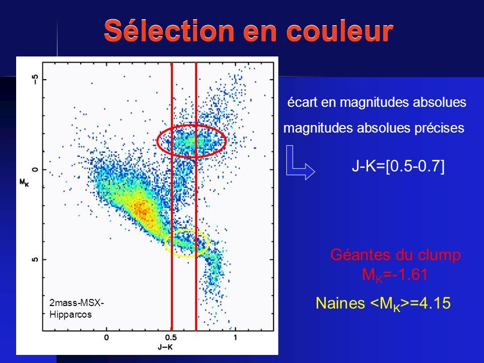 Sélection en couleur Géantes du clump M K =-1.61 Naines =4.15 écart en magnitudes absolues magnitudes absolues précises J-K=[0.5-0.7] 2mass-MSX- Hippa