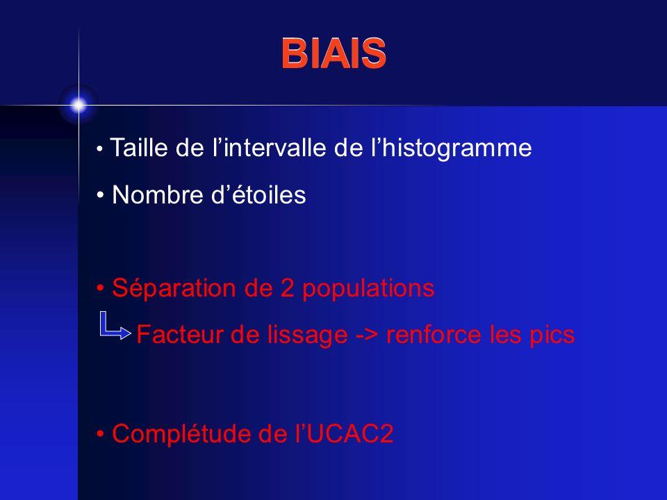 BIAIS Taille de lintervalle de lhistogramme Nombre détoiles Séparation de 2 populations Facteur de lissage -> renforce les pics Complétude de lUCAC2