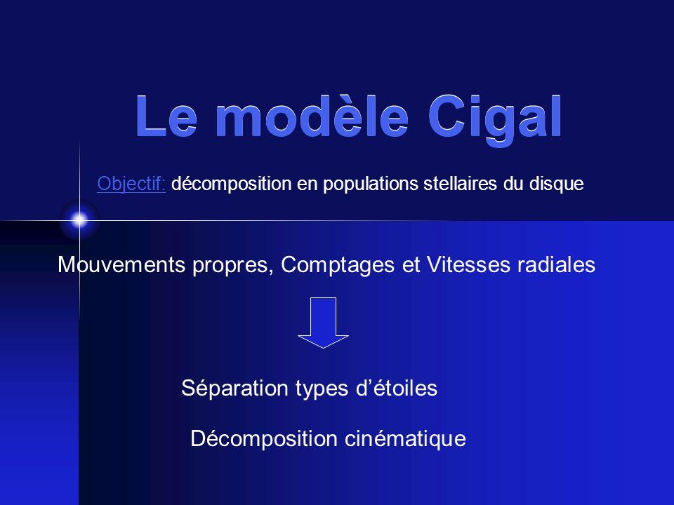Le modèle Cigal Objectif: décomposition en populations stellaires du disque Séparation types détoiles Décomposition cinématique Mouvements propres, Co