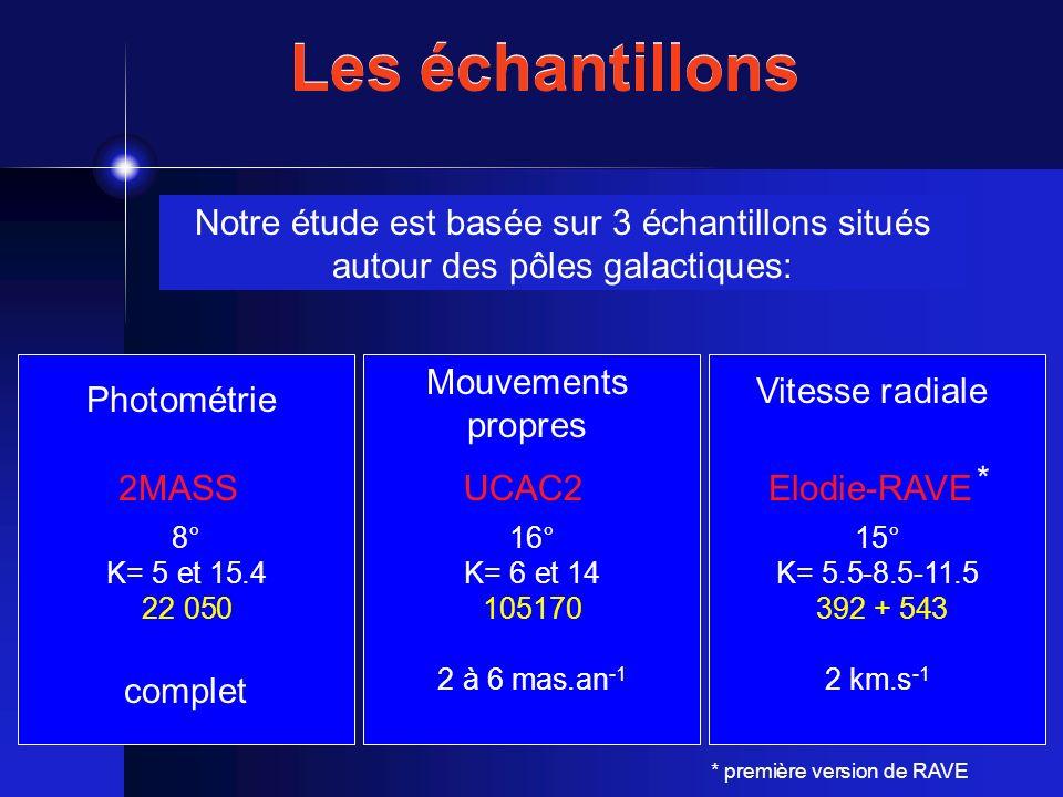 2MASS 8° K= 5 et 15.4 22 050 complet UCAC2 16° K= 6 et 14 105170 2 à 6 mas.an -1 Elodie-RAVE 15° K= 5.5-8.5-11.5 392 + 543 2 km.s -1 Les échantillons