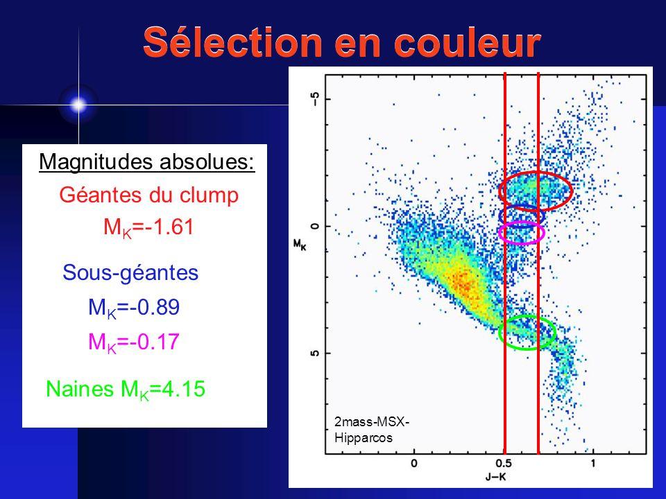 Magnitudes absolues: Sous-géantes M K =-0.89 M K =-0.17 Naines M K =4.15 Géantes du clump M K =-1.61 Sélection en couleur 2mass-MSX- Hipparcos