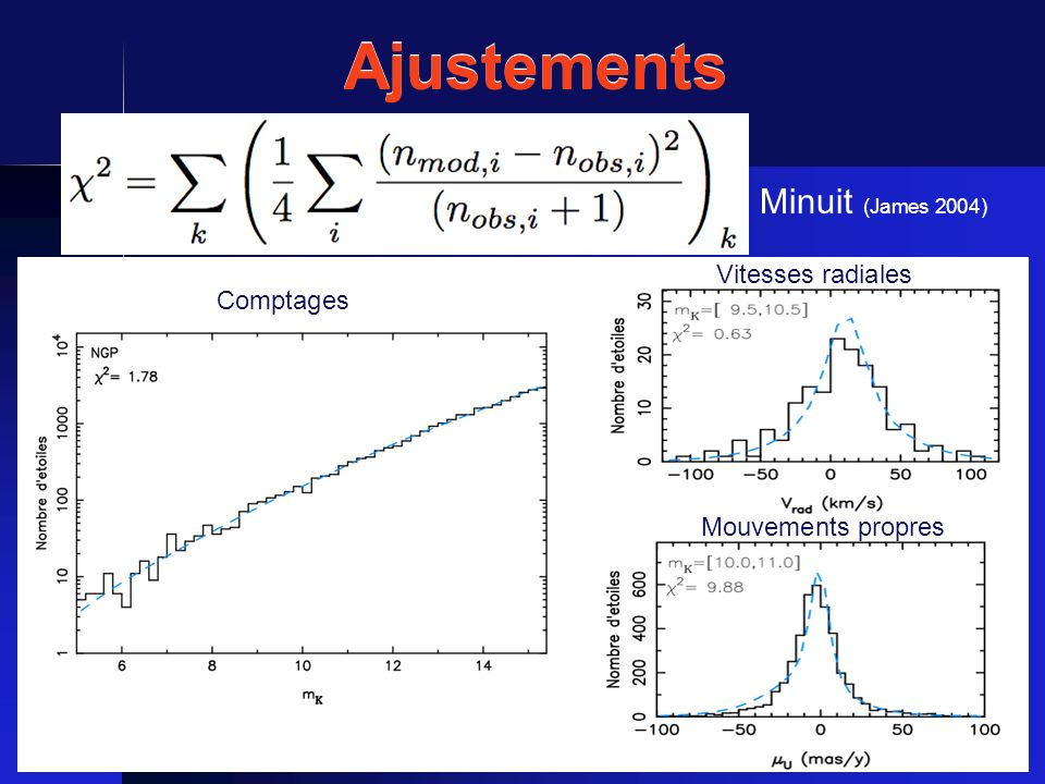 Ajustements Minuit (James 2004) Comptages Vitesses radiales Mouvements propres