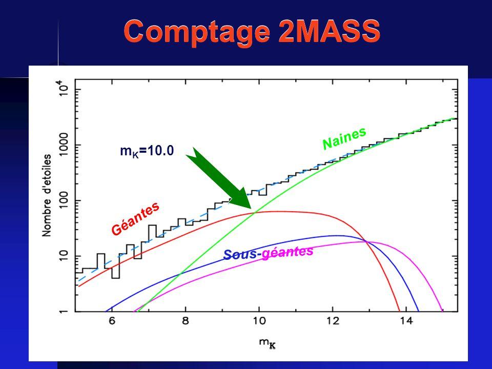Géantes Naines Sous-géantes m K =10.0 Comptage 2MASS