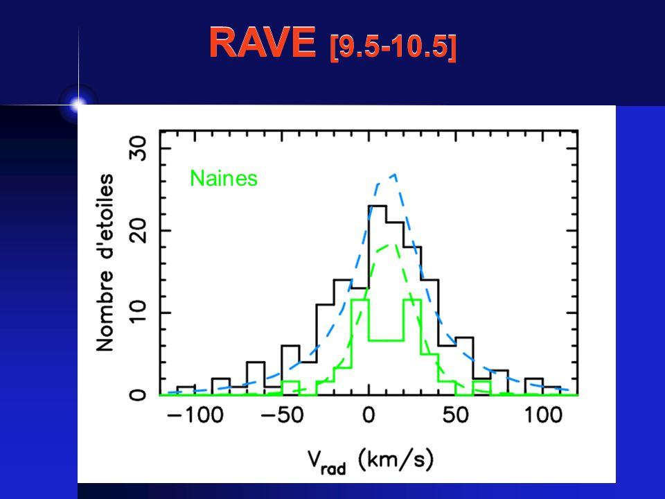 RAVE [9.5-10.5] Géantes Naines